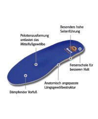 Schuheinlagen Einlegesohlen Spannrit SUNBED SPORTS 37/38